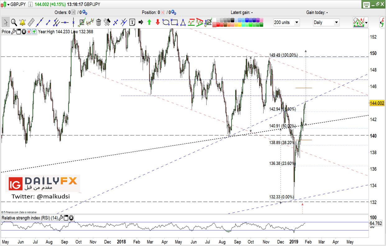 Gbp Jpy Prices Daily Chart