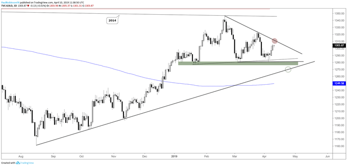 Gold daily chart, wedge coming into shape