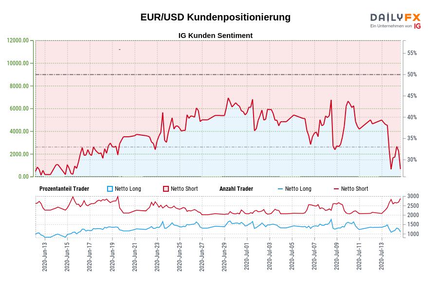 EUR/USD IG Kundensentiment: Unsere Daten zeigen, dass EUR/USD Trader am wenigsten nettolong sind seit Jun 15, als EUR/USD in der Nähe von 1,13 gehandelt wurde.