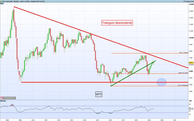 Precio del petróleo hoy: Los compradores son incapaces de mantener el arranque positivo de la semana