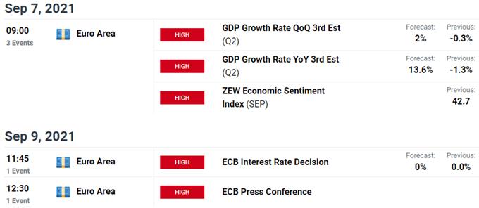 Key Euro / US Economic Data Releases - EUR/USD Event Risk