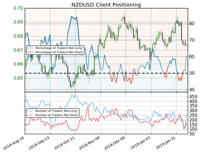 اتجاه الدولار النيوزلندي مقابل الأمريكي حسب مؤشر ميول التداول