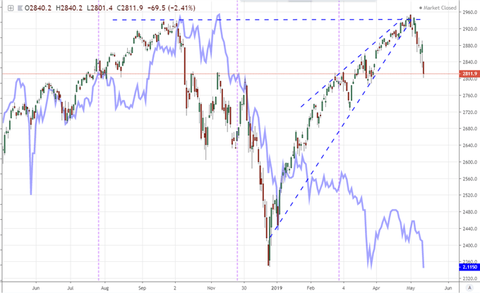 S&P 500 Gap, Recession Warning, Fed Cut Cue Follow Trade War Escalation