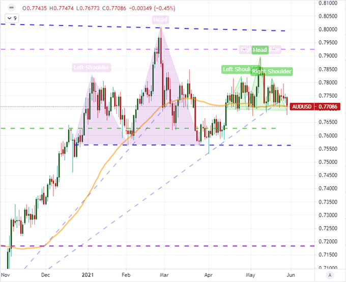 Dollar Rebound, AUDUSD Rate Decision, AMC Explosion: What to Trade Ahead