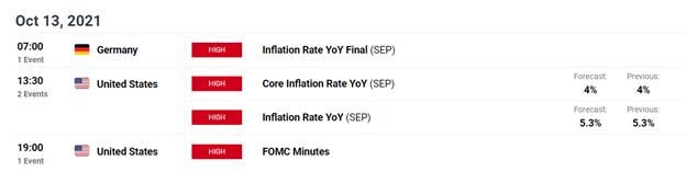 Crypto Forecast: Bitcoin (BTC), Ether (ETH) & Cardano test key levels ahead of FOMC