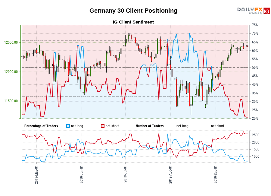 Germany 30 IG Client Sentiment: Our data shows traders are now at their least net-long Germany 30 since May 04 when Germany 30 traded near 12,460.20.