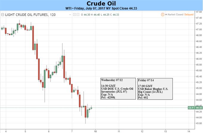 Oil Remains Weak, Further Downside Beckons