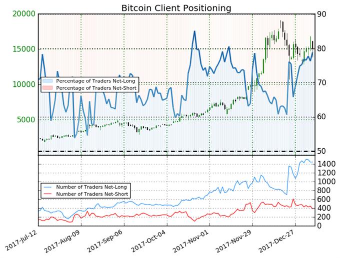 Trader Sentiment Suggests Bitcoin Slump will Continue