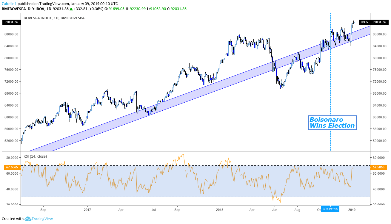 Will the Brazilian Real be the Strongest EM Currency in 2019?