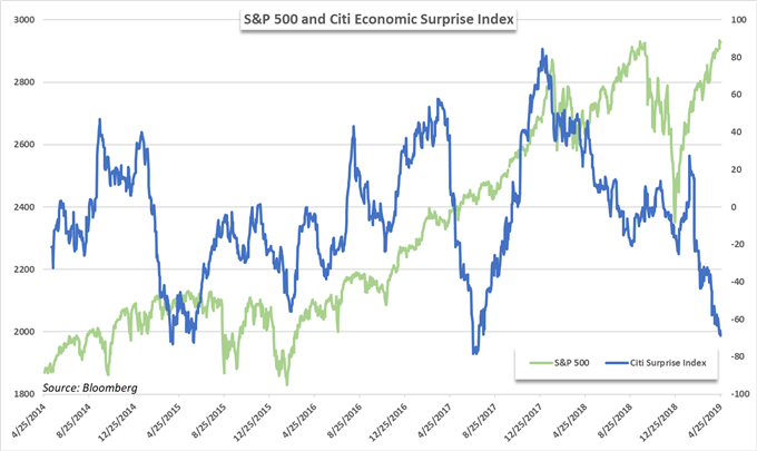 3 Scenarios to Consider for the S&P 500 Ahead of US GDP