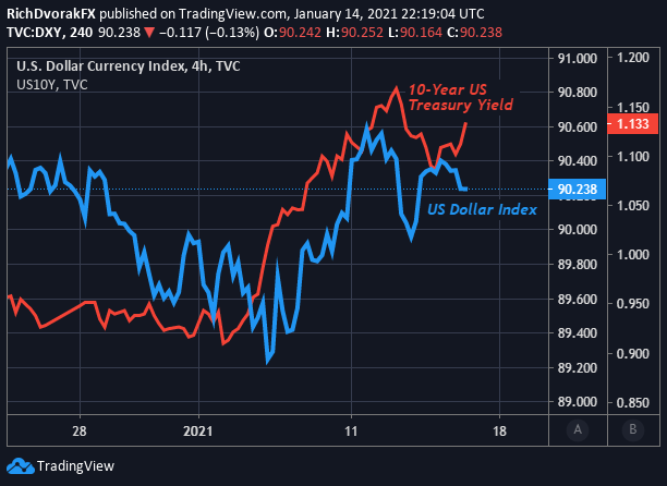 US Dollar Index Price Chart with 10-Year Treasury Yield Overlaid