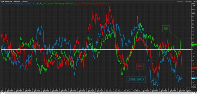 Les décevants chiffres macroéconomiques au Royaume-Uni et zone euro font pression sur la livre sterling et l'euro en faveur du dollar