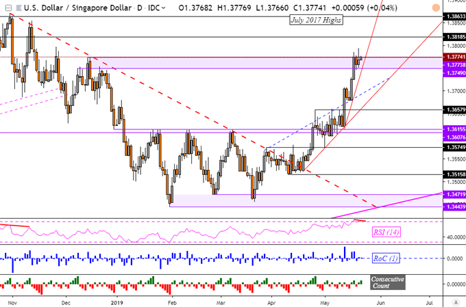 Singapore Dollar, Malaysian Ringgit Chart Analysis: Turning Point?
