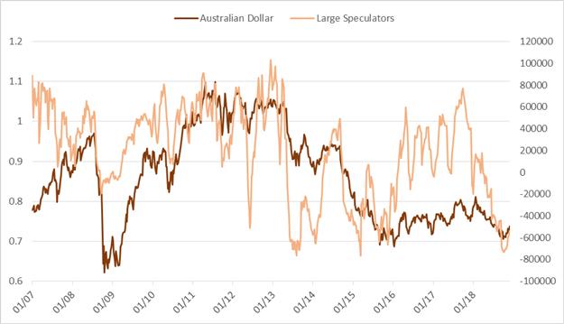 Wöchentliches CoT-Update für Gold, GBP/USD und andere führende Märkte