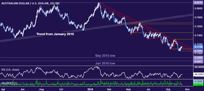 AUD/USD Technical Analysis: October Swing Bottom Under Fire