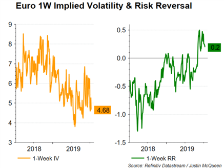 Currency Volatility: EURUSD, USDCAD Weekly Outlook