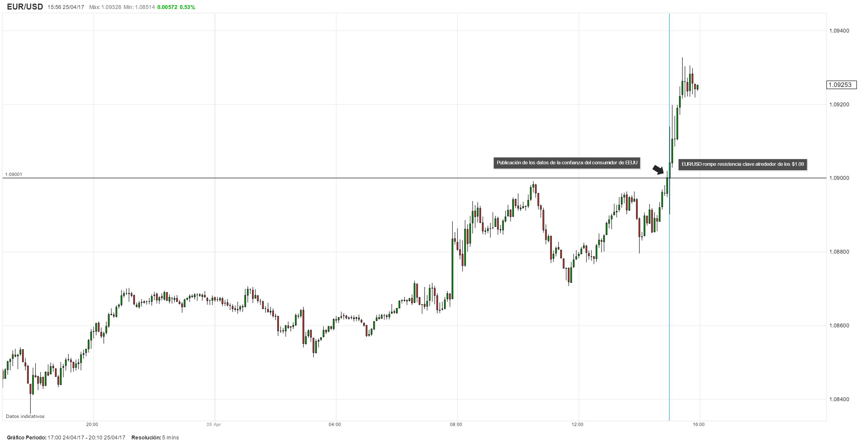 EUR/USD extiende su avance tras la publicación de los datos de la confianza del consumidor de EEUU
