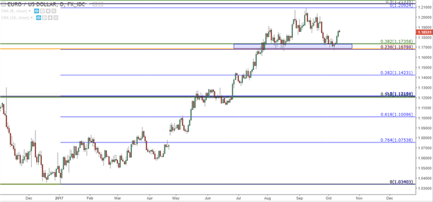 USD In Focus Ahead Of CPI As Euro Bulls Cable Bears Take Hold