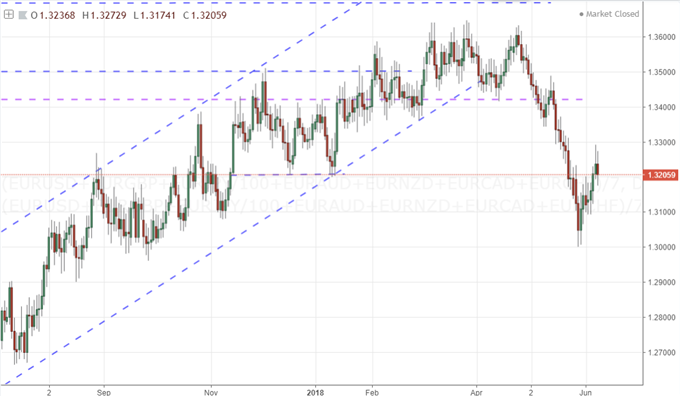 EURUSD at the Center of Trade Wars, High Profile ECB and Fed Meetings