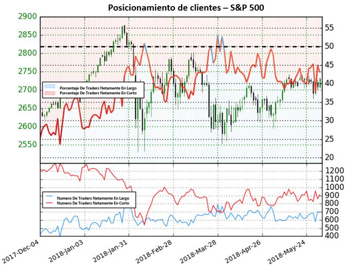 Posibles movimientos bajistas en el S&P 500