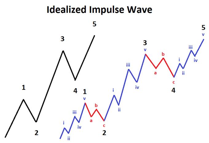 8 Scenarios After an Elliott Wave Impulse Pattern Completes