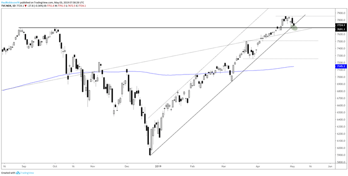 Nasdaq 100 daily chart, at crossroads of support
