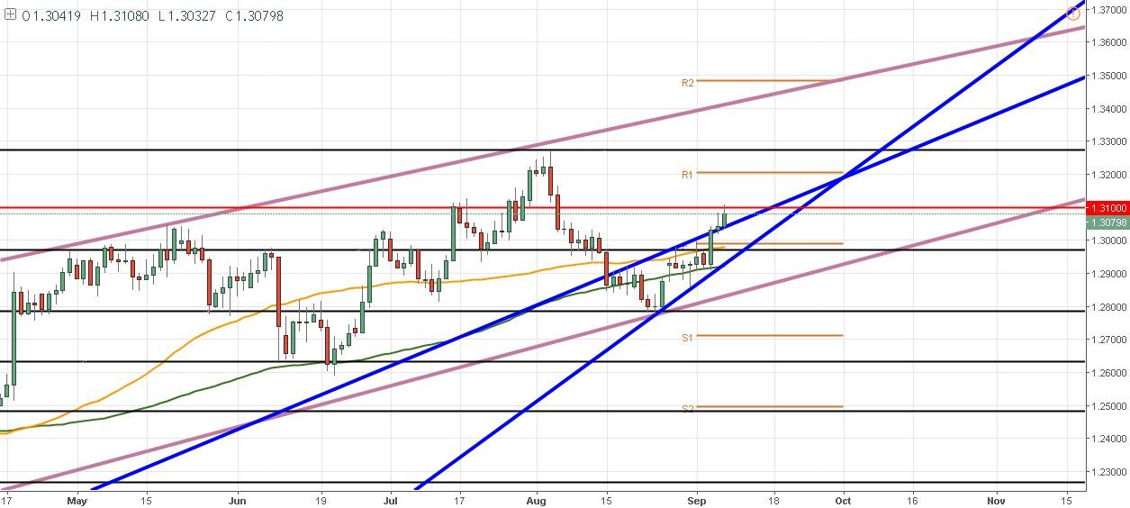 GBP/USD – Se topa con el 1,3100 y presenta dificultades para seguir subiendo