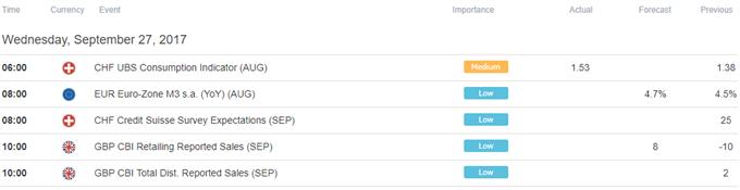 US Dollar Gains on Yellen Speech, Pound Succumbs to Headline Risk