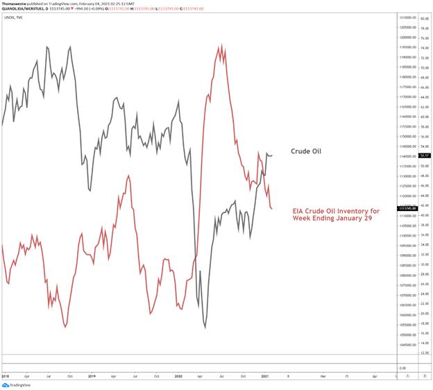 Crude oil vs EIA inventory