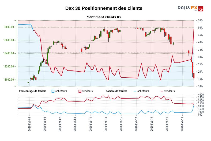 Dax 30 SENTIMENT CLIENT IG : Les traders sont l'achat Dax 30 pour la première fois depuis févr. 03, 2020 quand Dax 30 se négocié à 12999,10.