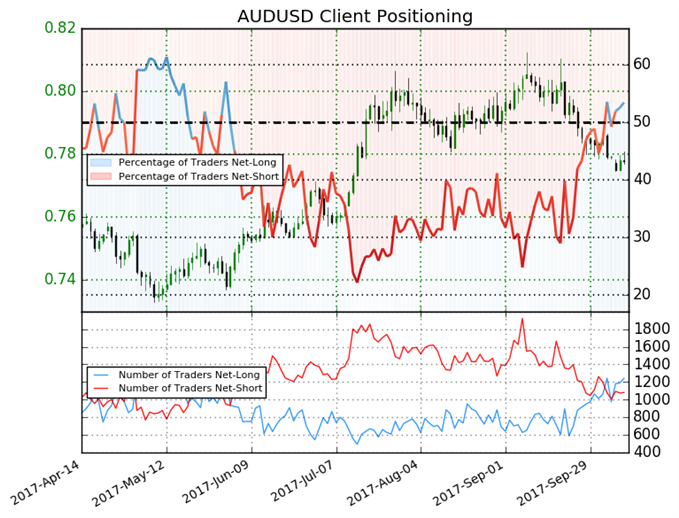 Australian Dollar Sentiment Points to Further Losses