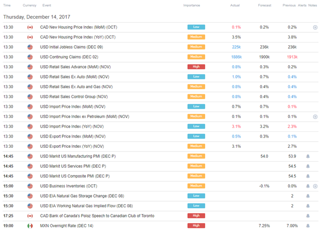DailyFX US AM Digest: Euro and Pound Ease off after ECB and BOE