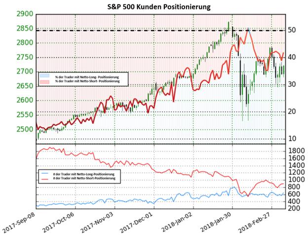 S&P 500 konnte auf Basis des Sentiments weiter steigen