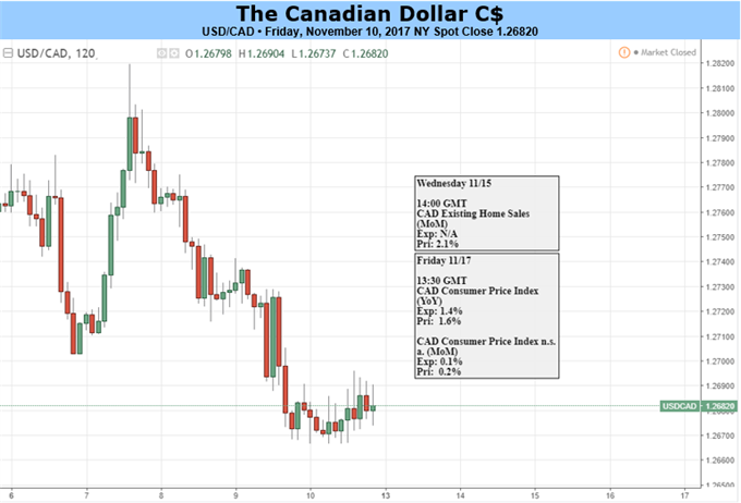 Canadian Dollar Battles Headwinds Ahead of Inflation Release