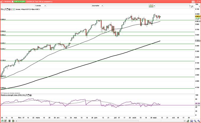 Wall Street : Le Dow Jones teste une oblique et une résistance