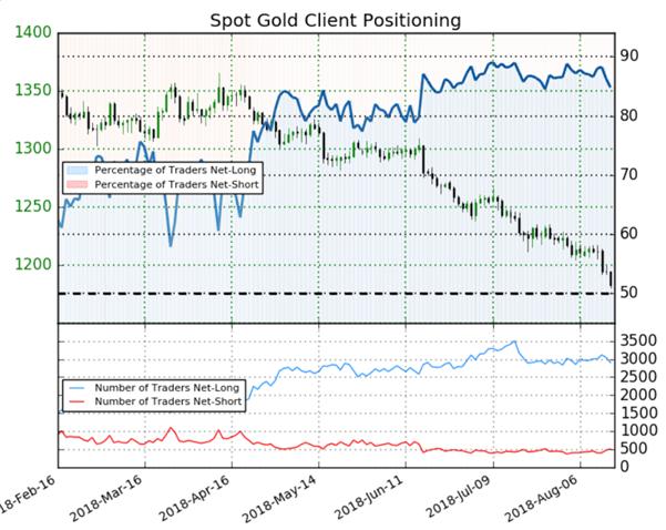 Once d'or : malgré 84,8% traders acheteurs, le signal du Sentiment est optimiste