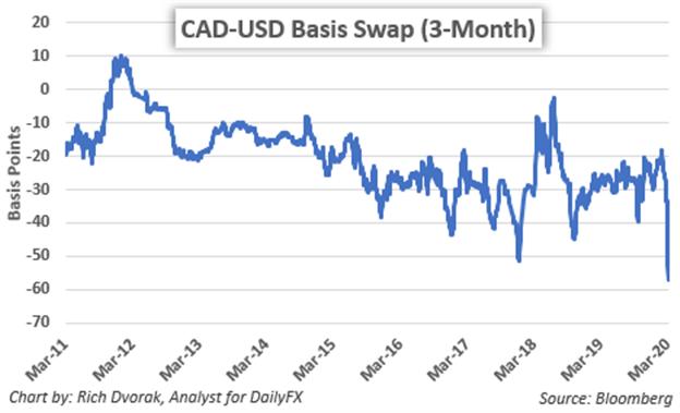 Canadian Dollar Forecast Is Usd Cad