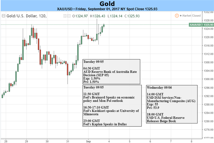 Gold Prices Eye Fresh 2017 Highs Following Lackluster U.S. NFP Report