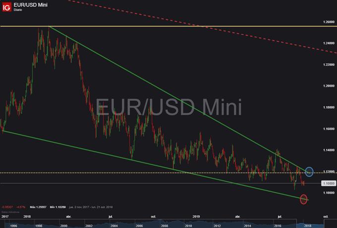 EUR/USD es afectado por la manufactura global, aunque la política monetaria neutraliza los daños