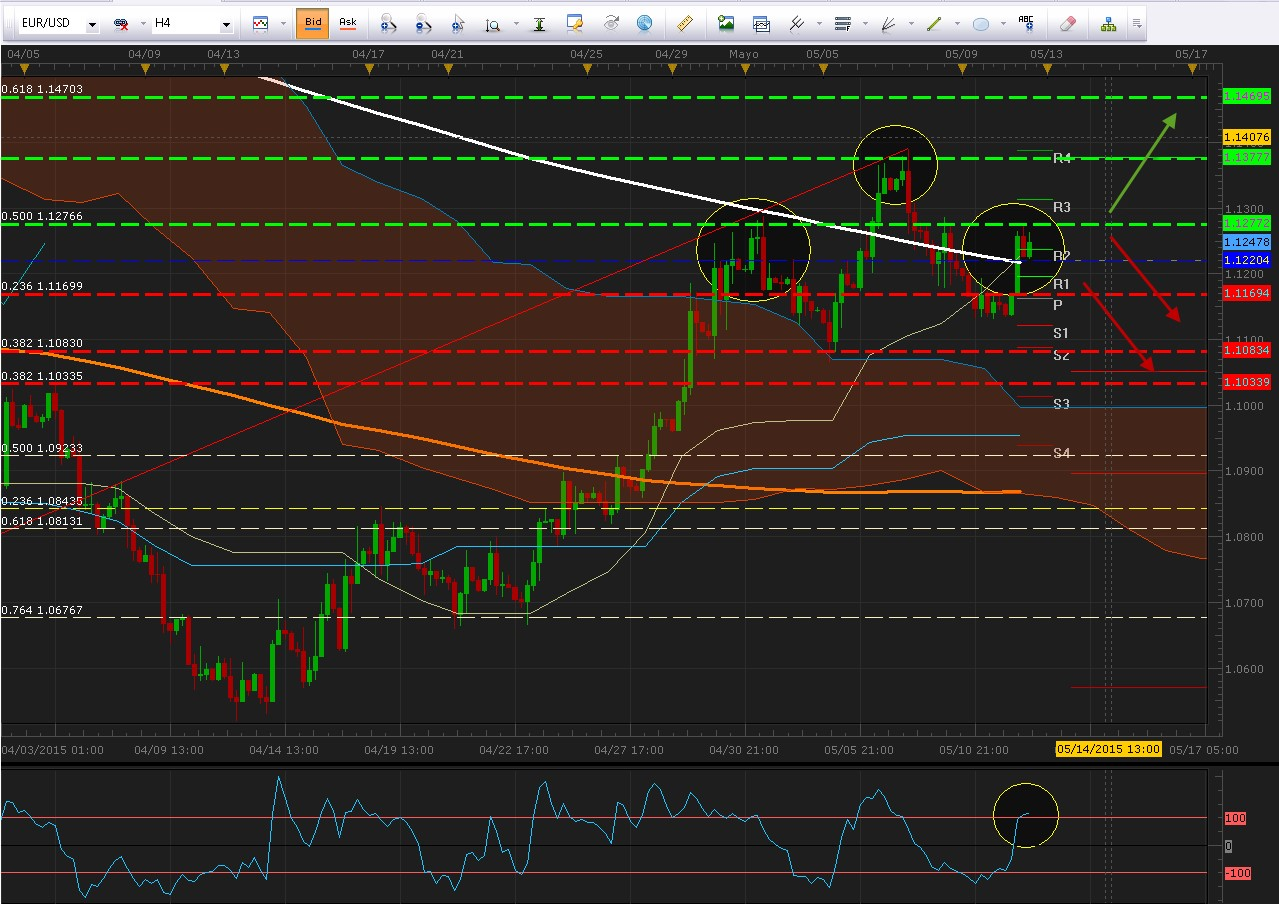 Análisis técnico  EUR/USD: ¿Se agoto el momentum del euro?