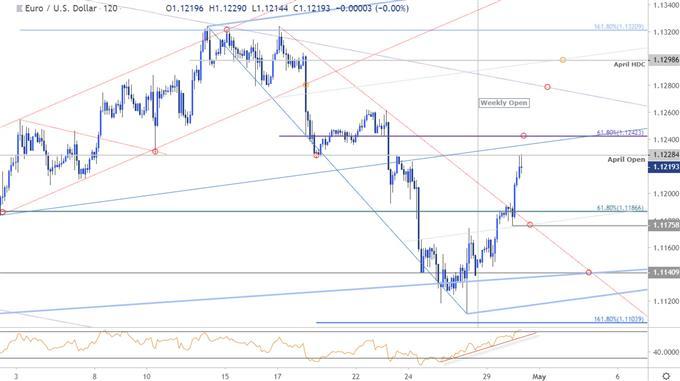 EUR/USD Price Chart - Euro vs US Dollar 120minute