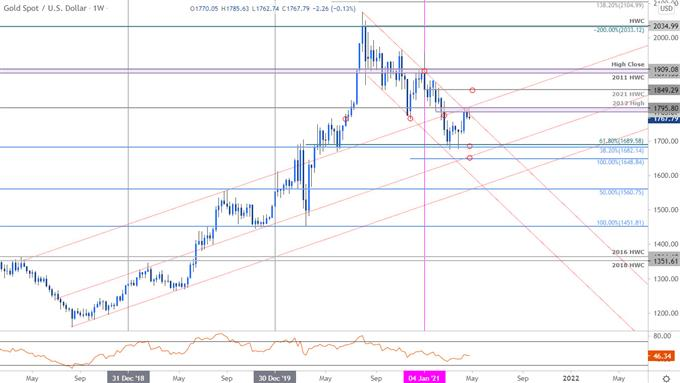 Gold Price Chart - XAU/USD Weekly - GLD Trade Outlook - CG Technical Forecast