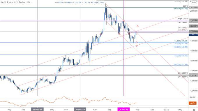 XAU/USD at Breakout Levels- Gold Bulls Eye FOMC
