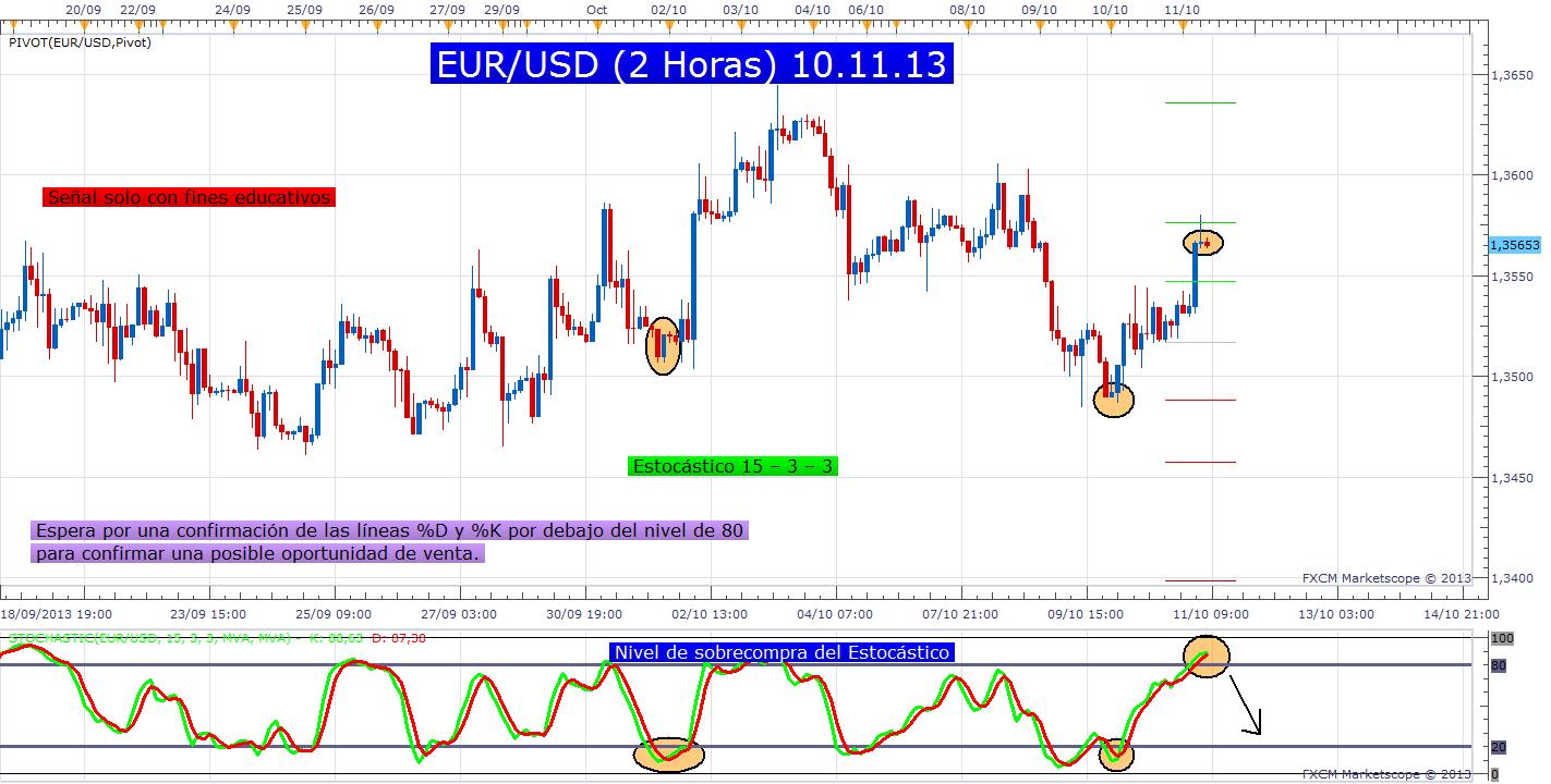 Estocásticos y el par EUR/USD