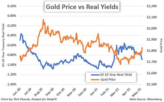 Biểu đồ giá vàng với lợi tức thực tế 10 năm của Mỹ được phủ sóng