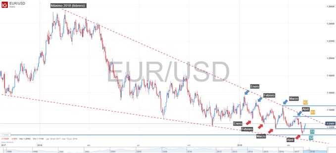 Gráfico técnico del EURUSD 1 de mayo
