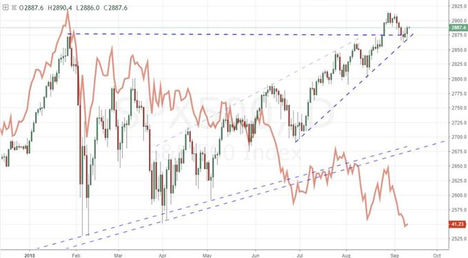 Daily Chart of S&P 500 and EEM ETF