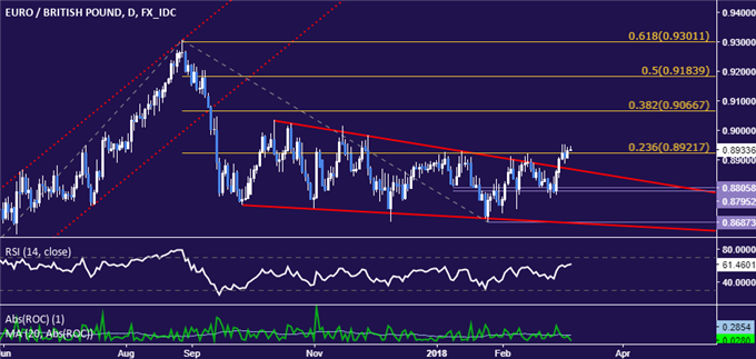 EUR/GBP Technical Analysis: Ready to Push Beyond 0.90 Level?