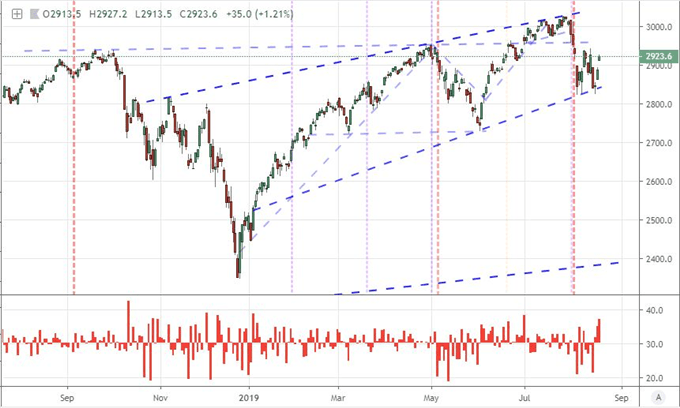 S&P 500 Third Biggest Bullish Gap This Year Doesn't Resolve Key Themes or Fear