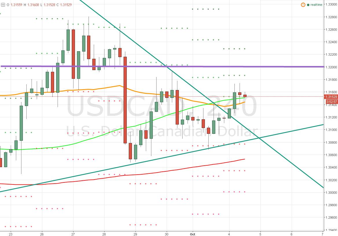 El Dólar / Dólar Canadiense – ¡Se rompe el triángulo! ¿objetivo?